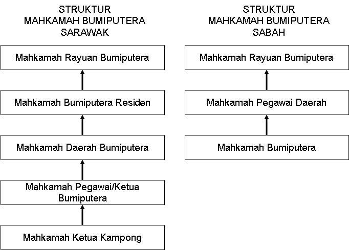 Contoh Kerja Kursus Pengajian Am Stpm 2014