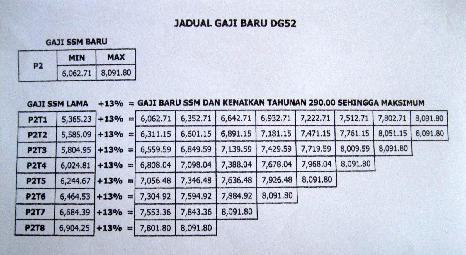 Jadual Gaji DG52 P2