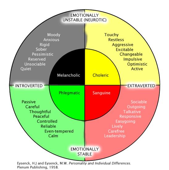 eysencks+model sports psychology