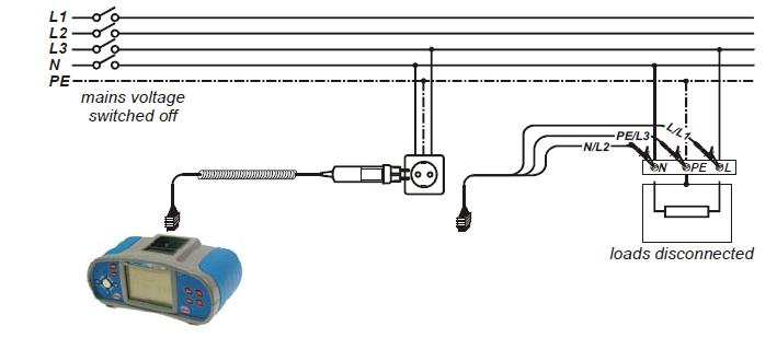 Σύνδεση οργάνου σε πρίζα σούκο