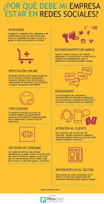 Infografía de enredoos ¿por qué mi empresa debe estar en redes sociales?