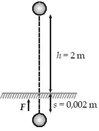 benda bermassa 0,10 kg jatuh bebas vertikal dari ketinggian 2 m ke hamparan pasir