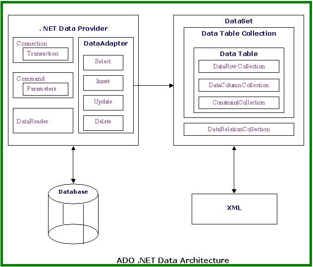 How to Create a Database Using ADO.NET - Raima