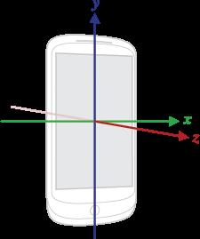 Оси акселерометра в Android устройстве