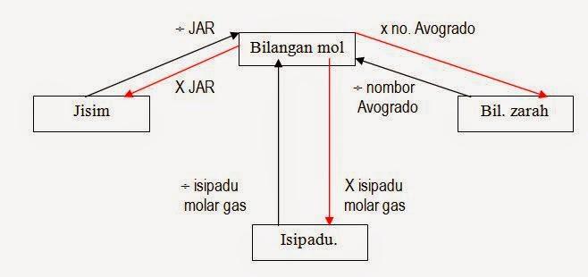 Bab 3 Formula Dan Persamaan Kimia Nota Cikgu Shu