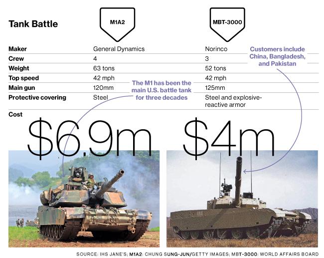 MBT-3000 Main battle tank China Specs, Details | Indian Defence ...