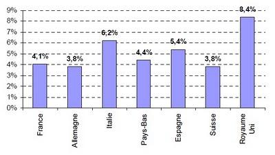 Anti-diabétiques oraux Taux de croissance annuel moyen du nombre d'unités standards par habitant, 2006-2009 ameli étude assurance maladie