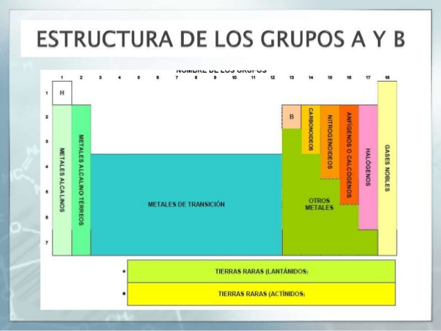 Grupos tabla periodica quimica image collections periodic table grupos tabla periodica quimica thank you for visiting flavorsomefo nowadays were excited to declare that we have discovered an incredibly interesting urtaz Image collections