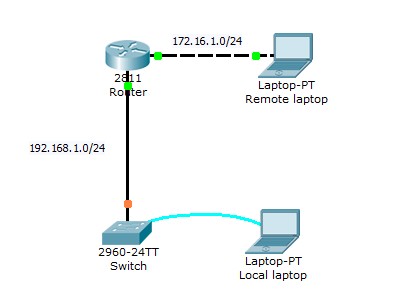 Packet Tracer - Lab 1 Basic switch setup