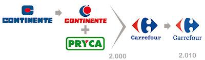 Continente y Pryca pasaron a ser Carrefour