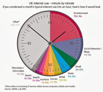 UK internet use - minute by minute