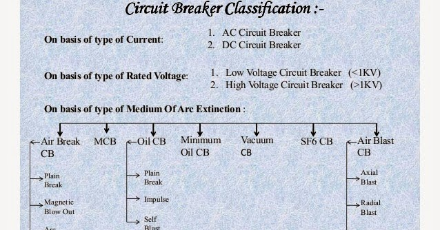 Car Battery Voltage >> Electrical Engineering World: Circuit Breaker Classification