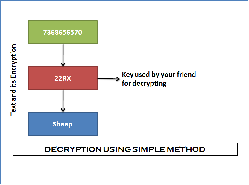 DECRYPTION USING SIMPLE METHOD