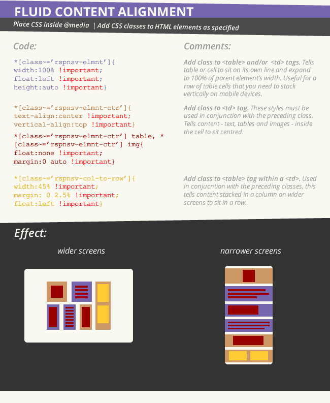 Essential responsive email code: fluid content alignment