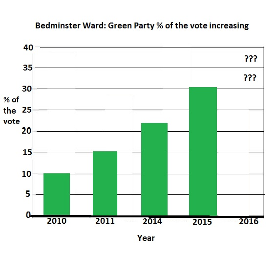 Rapid rise in the Bedminster Green vote, now in a position to win this May