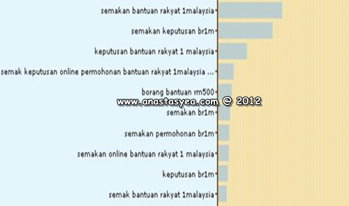 Antara keyword semakan pemohonan BR1M secara Online