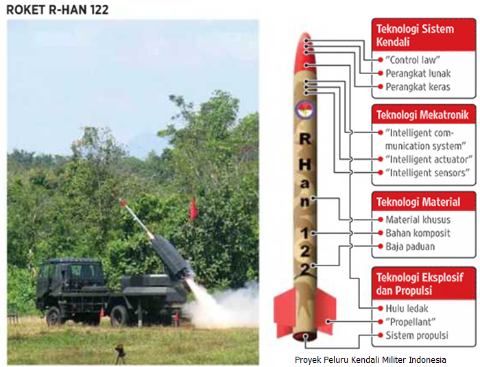 Proyek Peluru Kendali Militer Indonesia