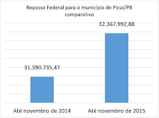Vereador Olivânio rebate informações da Prefeitura de Picuí, e prova com dados que não houve diminuição nos repasses por parte do Governo Federal