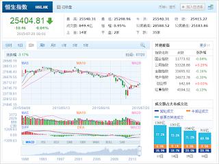 中国株コバンザメ投資 香港ハンセン指数20150720
