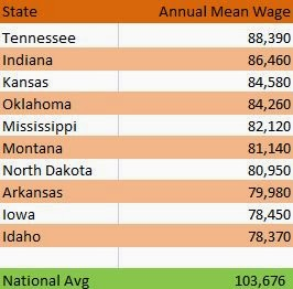 10 Worst States for Health Services Management Pay