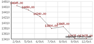 Nilai Tukar Kurs Dolar USD Valas Rupiah Tanggal 12-13 Oktober 2015