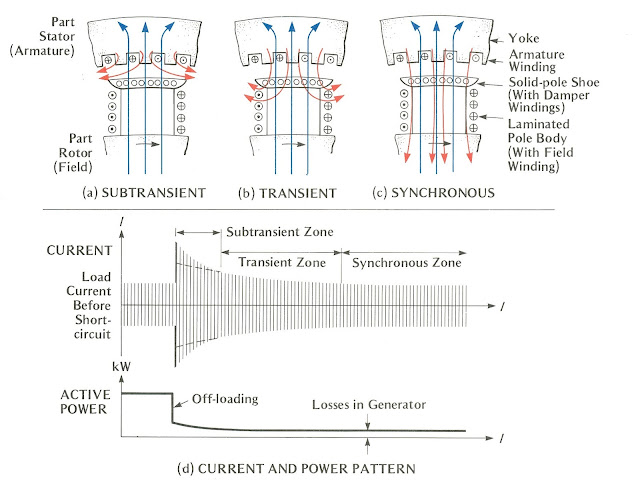 engineering photos videos and articels  engineering search engine   chapter 2 a c  generators