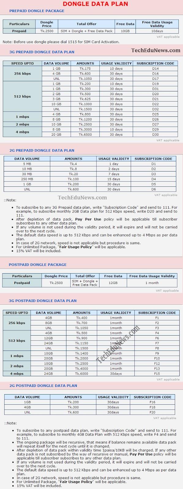 teletalk data plans Home about teletalk internet data plan 3g prepaid broadband promotional offer tariff/charges: data volume 1 gb 1 gb 2 gb 5 gb 10 gb 30 gb subscription fee tk 160 tk.