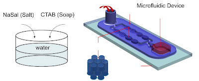 This is a diagram showing how the microfluidics device works. Water mixed with salt and soap is injected into a spout (left back). The fluid travels through a series of posts (see enlarged segment) that cause the fluid to thicken. Credit: University of Washington