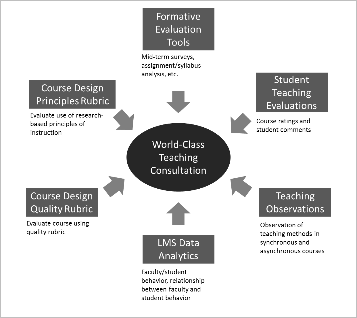 reflections on learning success the ideal in evaluating and the ideal data sources for effective teaching evaluation particularly in higher education