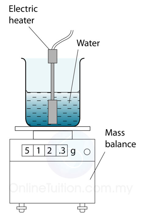 the latent heat of vaporization of Enthalpy of vaporization is an important property of any liquid, which states that when heat or enthalpy is given to any liquid substance at a certain pressure and temperature, the liquid changes into a gaseous form.