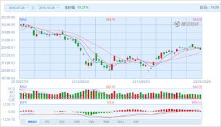 中国株コバンザメ投資 香港ハンセン指数20151029