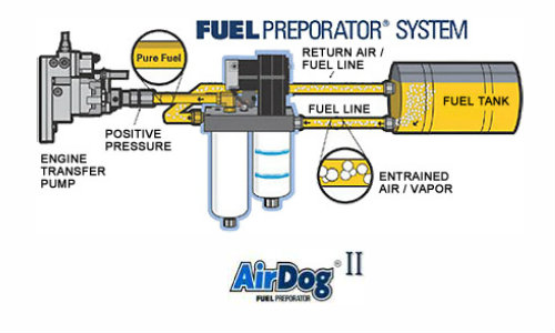 Tremendous Airdog Wiring Diagrams Wiring Digital Resources Helishebarightsorg