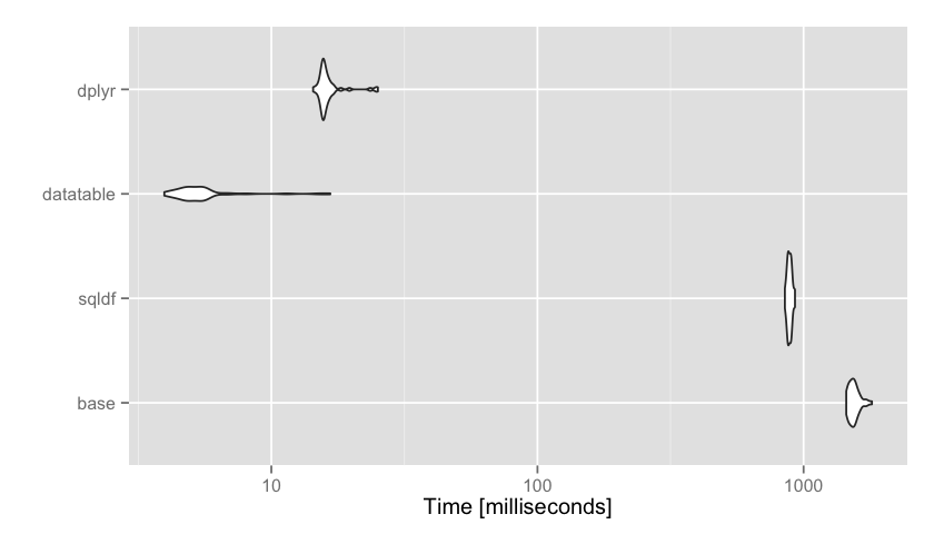 Using the microbenchmark package to compare the execution time of R expressions