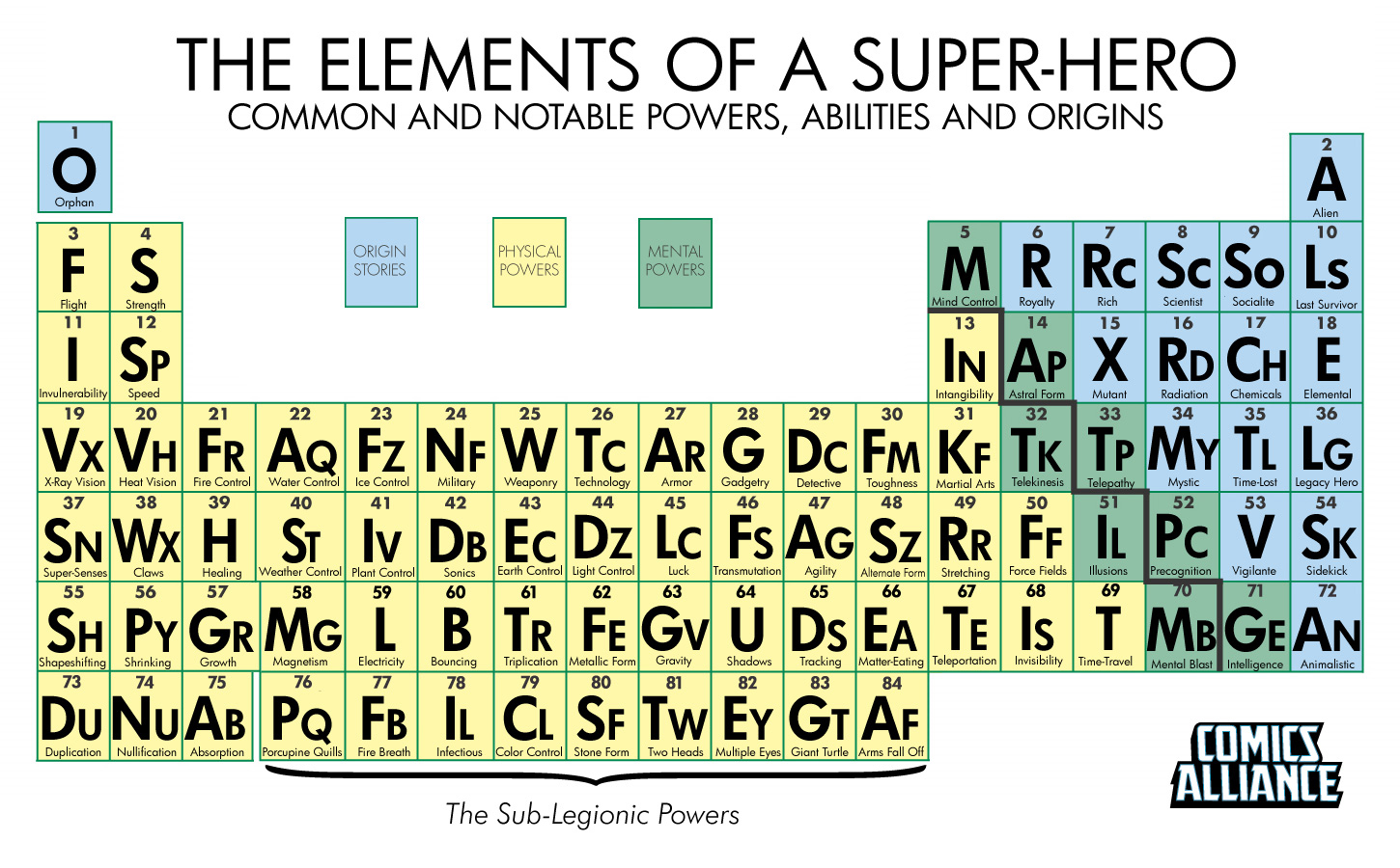 periodic table of super hero elements