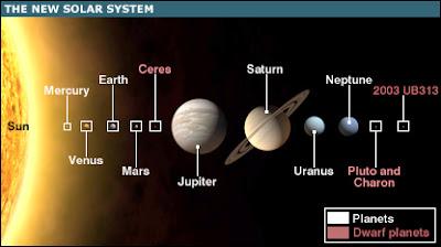 MATERI | Solar System(Sistem Tata Surya)