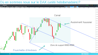 DAX30 sort de la fourchette d'Andrews