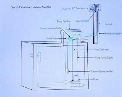 Expert septic no sand mound eljen gsf basic install pics for Septic tank basics