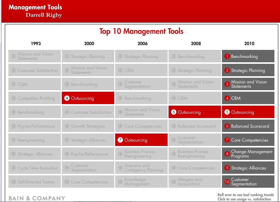 IntelliBriefs: Top 10 Management tools 2010