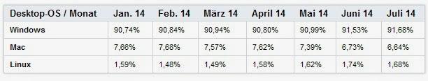 Windows 8.1 Satışlarında Büyük Düşüş
