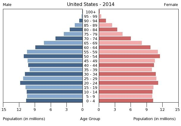 2014 Age Pyramid - Source: Theodora - http://www.theodora.com/wfbcurrent/united_states/united_states_people.html