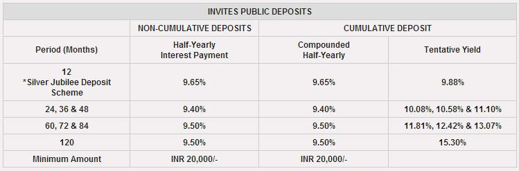 pnb fixed deposit scheme interest rates