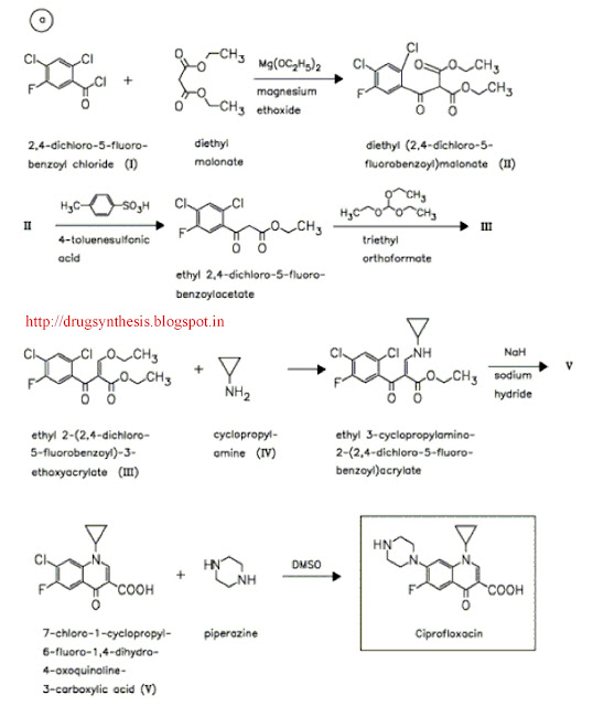 Synthesis Of Drugs: Laboratory Synthesis Of Ciprofloxacin