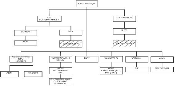 Dety nurbaety contoh tugas akhir sistem informasi persediaan barang agar terdapat pembagian tugas tanggung jawab dan wewenang yang jelas dari setiap bagian maka harus dibentuk pembagian kerja dan pengelompoknan kegiatan ccuart Images