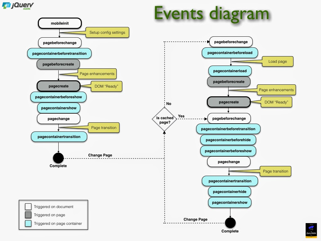 People are the platform jquery mobile events diagram ccuart Gallery