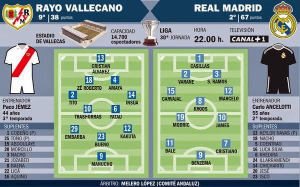التشكيلة المتوقعة لمباراة ريال مدريد و  رايو فاليكانو + بث مباشر + القنوات الناقلة real