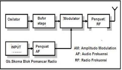 pemancar radio fm