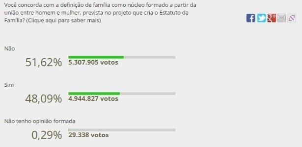Enquete da Câmara dos Deputados teve mais de 10 milhões de votos