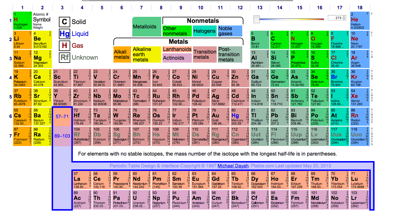 Periodic table of elements f gallery periodic table images periodic table of elements f gallery periodic table images periodic table of el images periodic table gamestrikefo Image collections