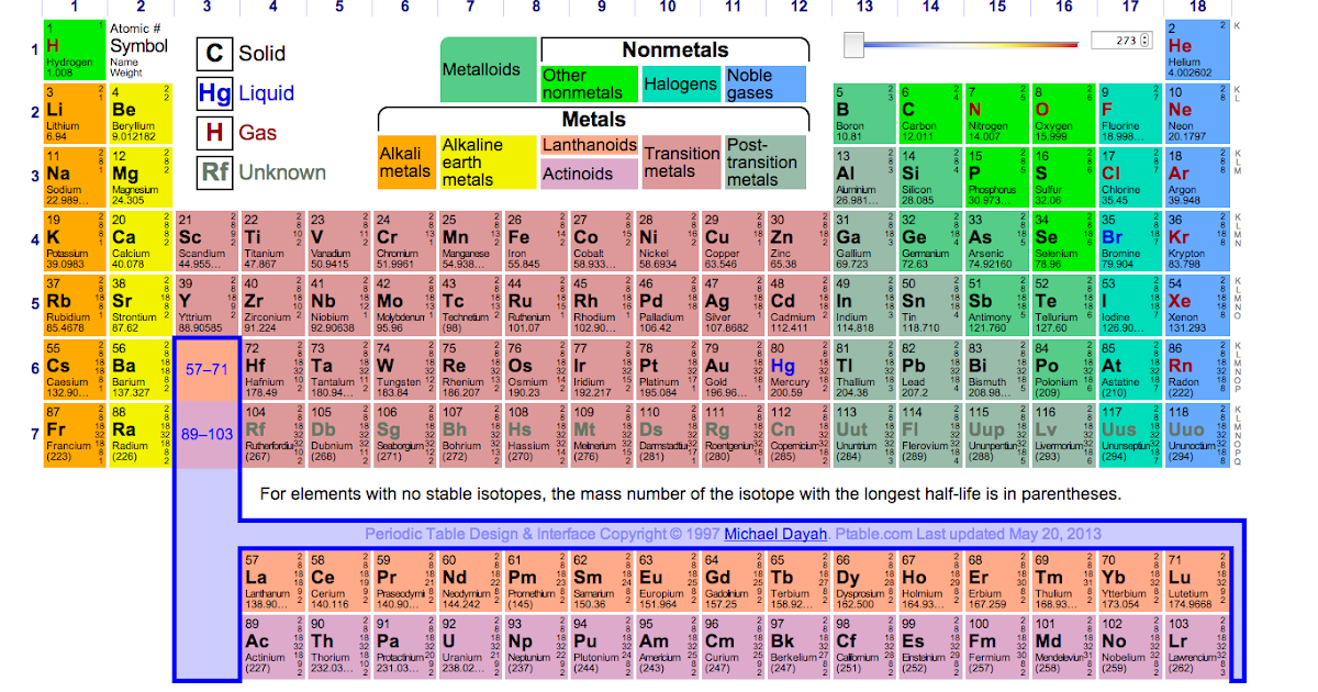 Ut brownsville science collaborative 14 dynamic periodic for 119 elements in periodic table