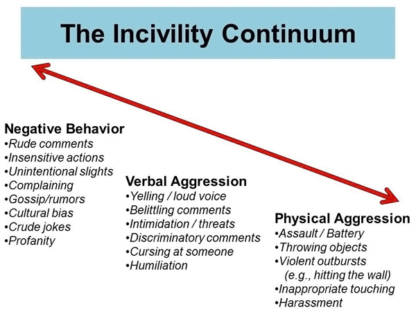 workplace incivility Workplace incivility is a vicious cycle that is hard to stop, but no one benefits from incivility in the long term here's how to prevent it.